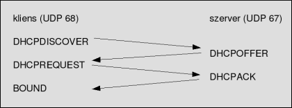 DHCP lekérdezési folyamat