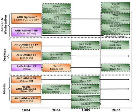 AMD processzor útiterv