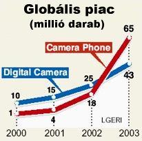 Digitális kamera és kamerás telefonok globális eladásai
