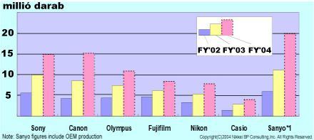 A japán gyártók eladásainak alakulása 2002-2004