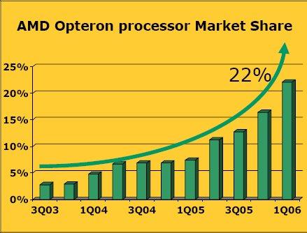 Opteron piaci részesedés