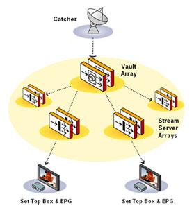 Arroyo hálózat