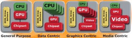 AMD-ATI jövőbeni platformok