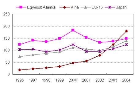 ICT-export alakulása országonként