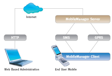 Synchronica Mobile Manager