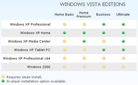 Windows XP frissítési diagramm