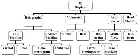 3D megjelenítési technikák