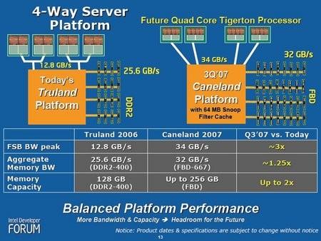 Az Intel Caneland platform