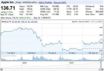 Apple részvényárfolyam
