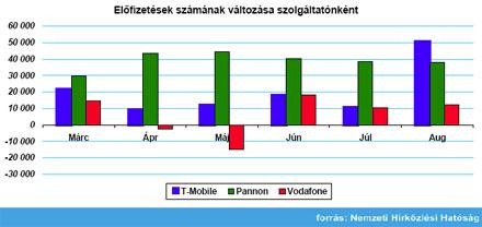 2007. augusztus mobil gyorsjelentés