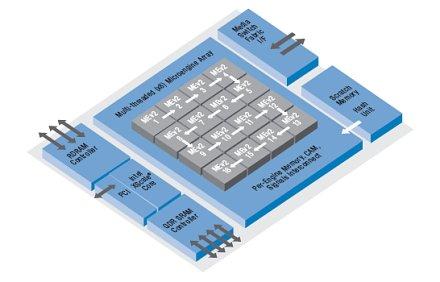 IXP 2800 blokkdiagramm
