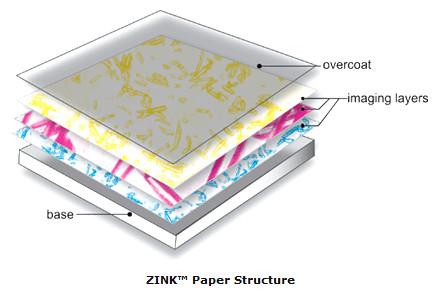 Zink papír