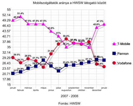 HWSW látogatói statisztika