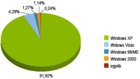 Windows-változatok elterjedtsége Magyarországon