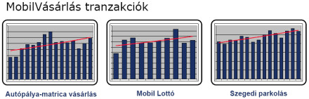 Mobil vásárlás népszerűsége