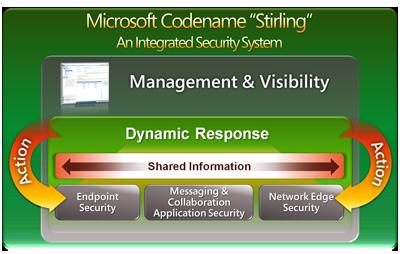 Microsoft Dynamic Response