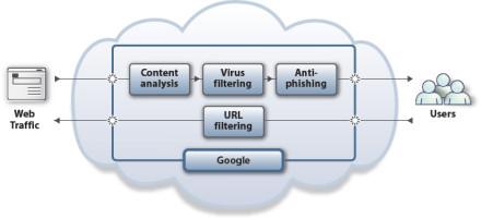 Google Web Security for Enterprise