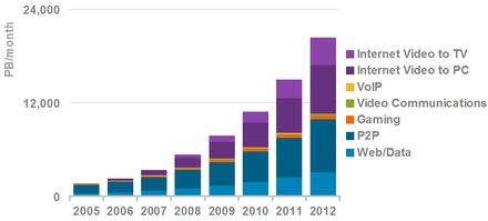 IP-forgalom 2012-ig