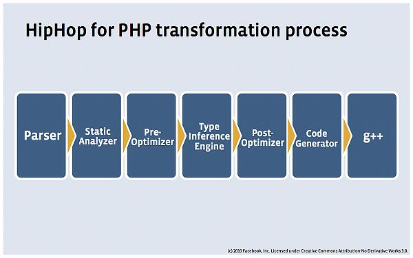 Facebook HipHop PHP