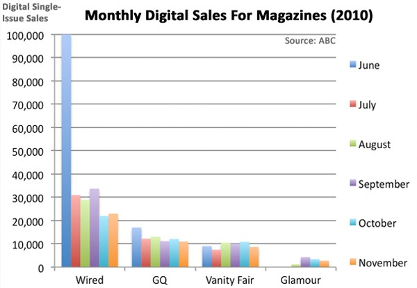 magazin eladások