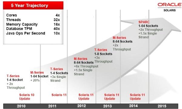 Oracle Sparc roadmap