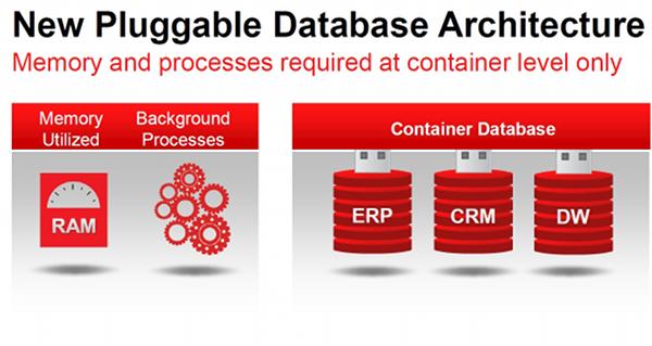 Mit tud a vadiúj Oracle Database 12c