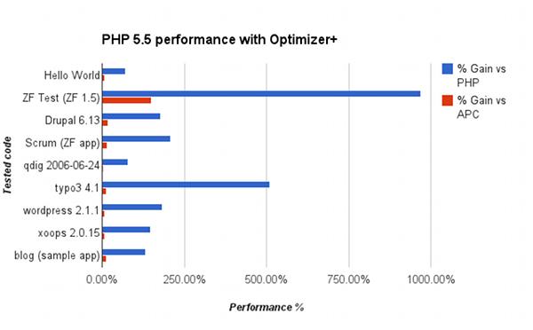 Miben jobb a PHP 5.5 fejlesztői környezet elődeinél?