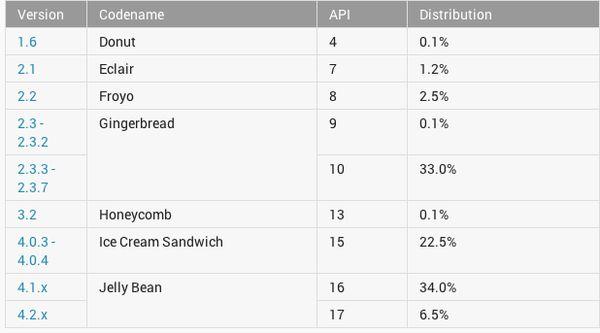 Nem stabil az Android 4.3 verzió