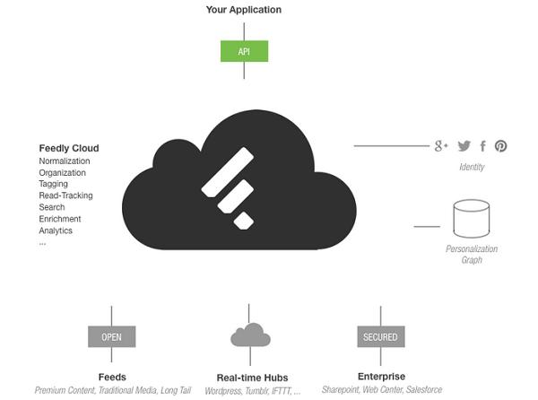 Elérhető a fejlesztőknek a Feedly API