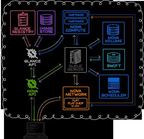 Amit a szoftveresen meghatározott adatközpontról (SDDC) tudni érdemes