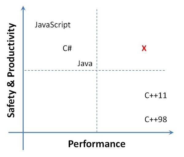 Nyugdíjba vonul a C# - az M# a jövő Windowsos programnyelv