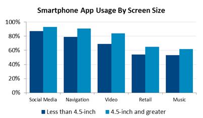 Jelentősen nagyobb az adatforgalom a nagykijelzős mobilokon