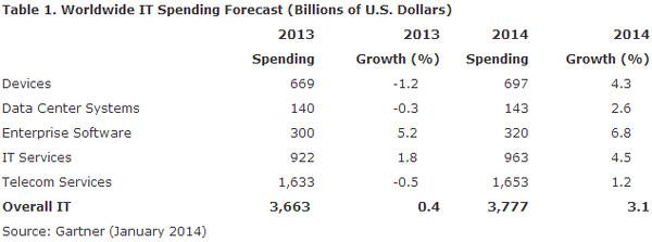 gartner-iden-3800-milliard-dollaros-lesz-az-it-piac