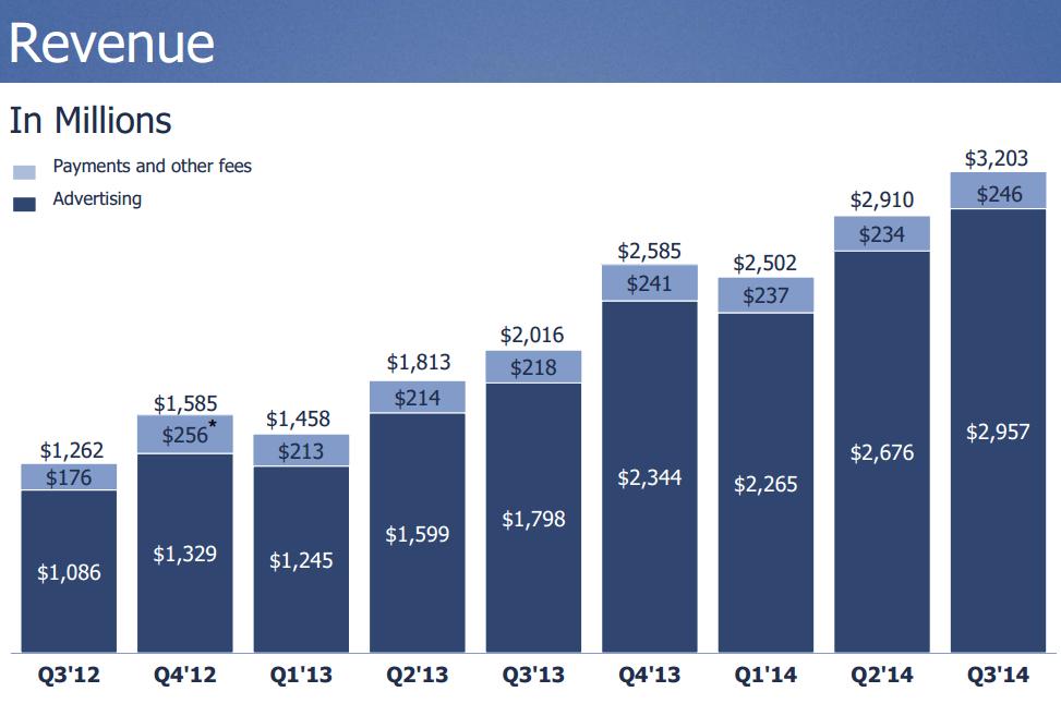 bevétel az interneten dollárért