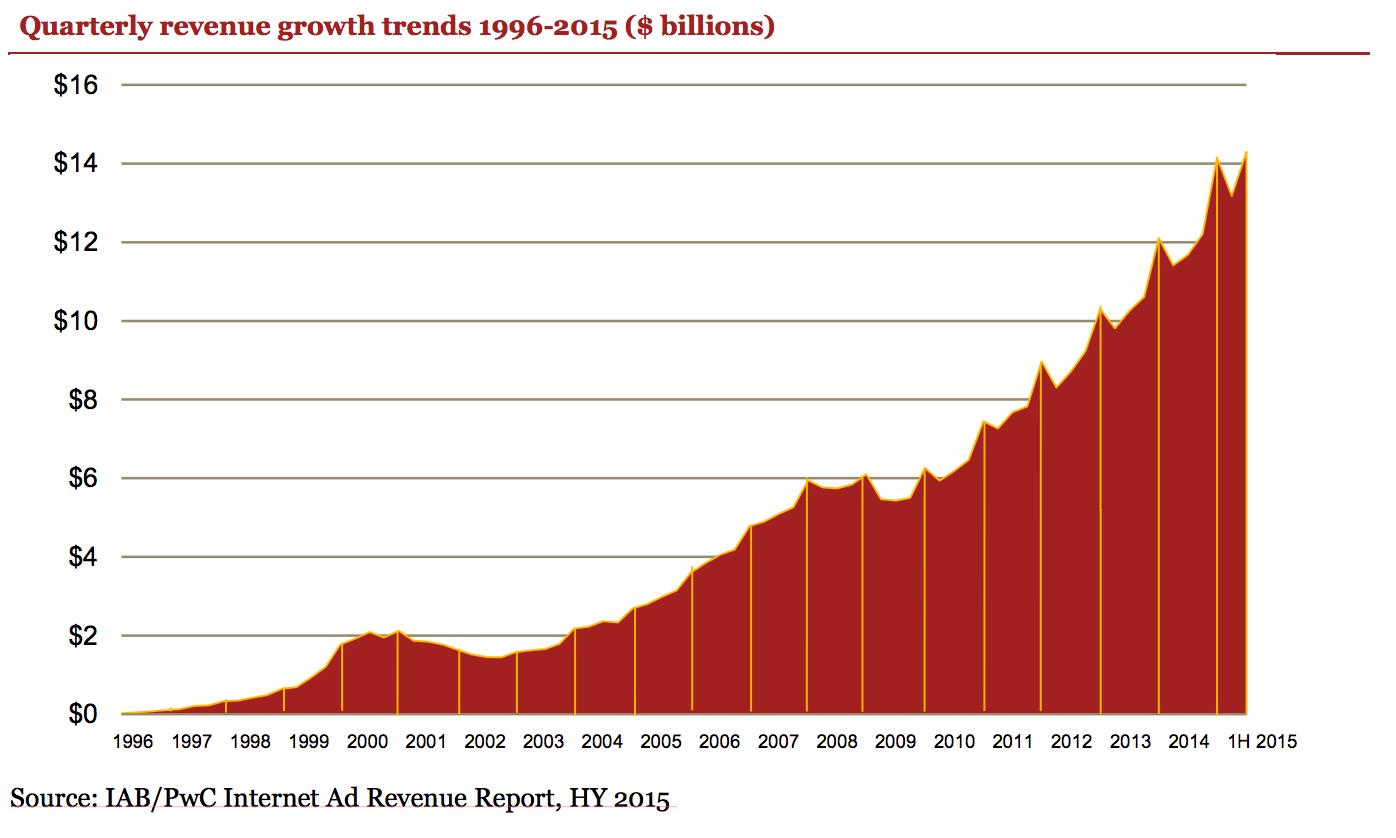 internetes bevételek befektetése