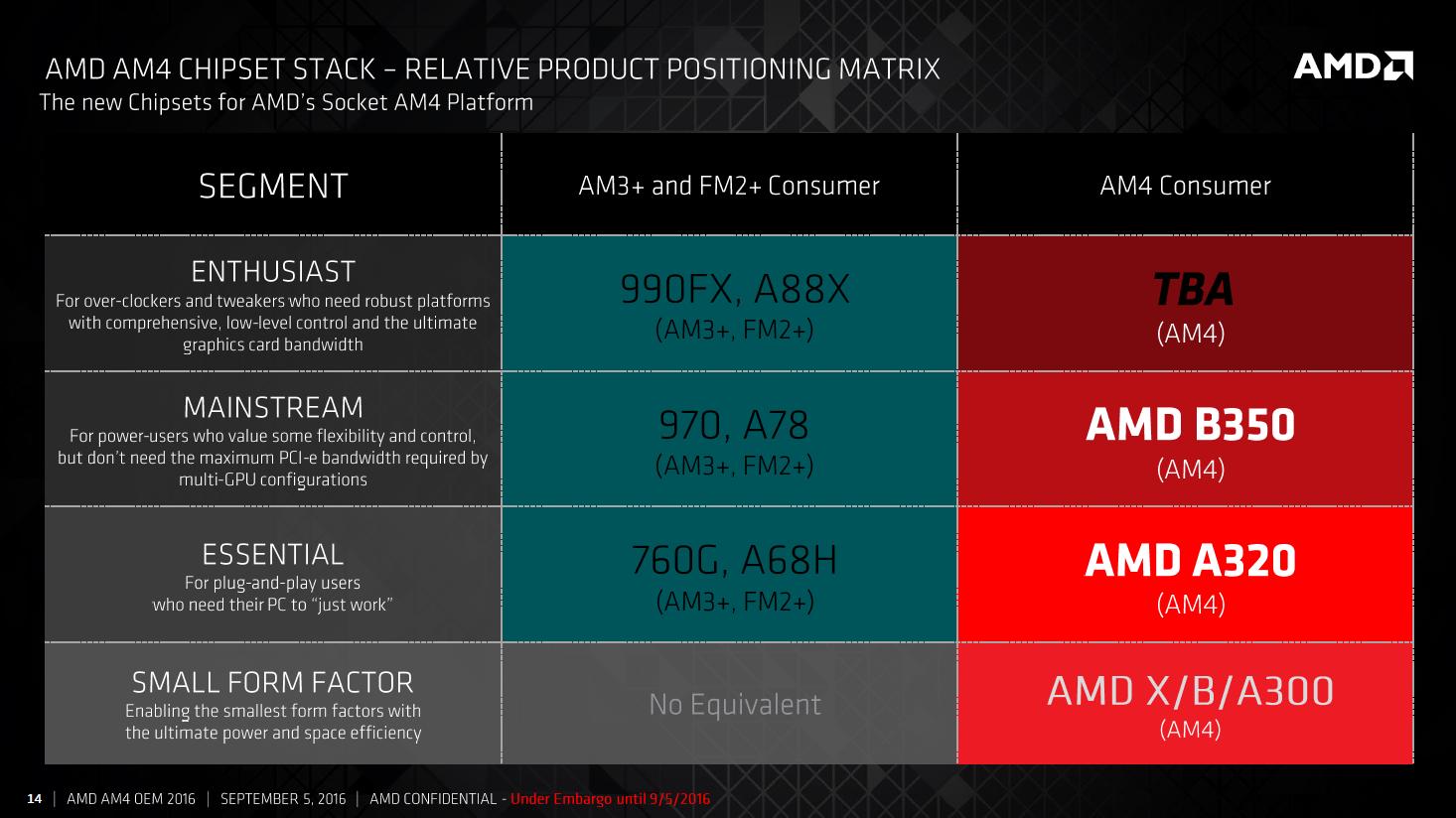 A legkisebb, SFF (Small Form Factor), tehát egészen kisméretű gépekbe szánt  X/B/A300 jelölésű megoldásról egyelőre nem sokat árult el az AMD.