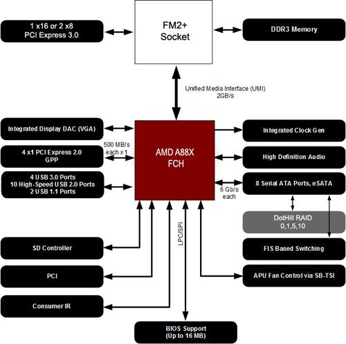 bejelentette a j v asztali foglalat t az amd hwsw rh hwsw hu AMD 990FX Review Asus Sabertooth 990FX