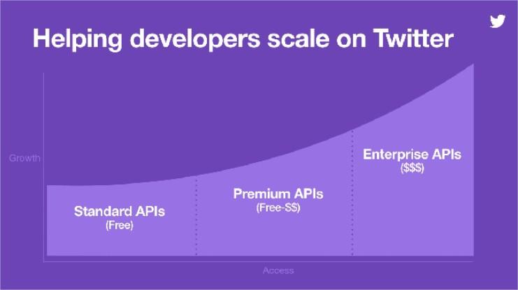 API_twitter_premium_arak