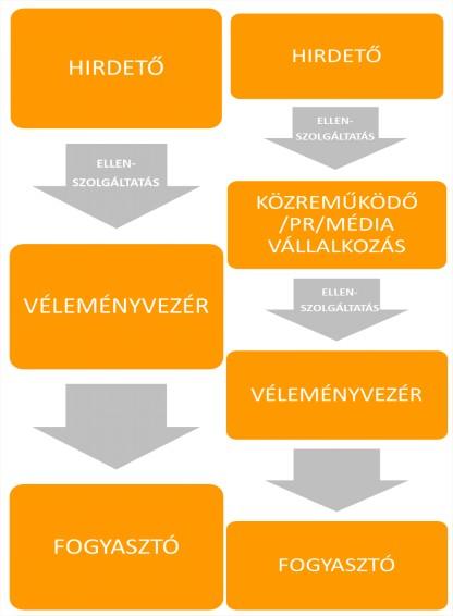 influencer_hirdeto_velemenyvezer
