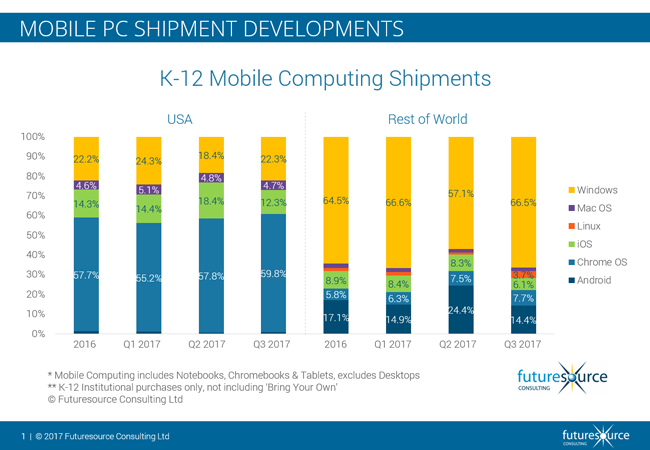Mobile-PC-Sales-in-Education_2017_Q3