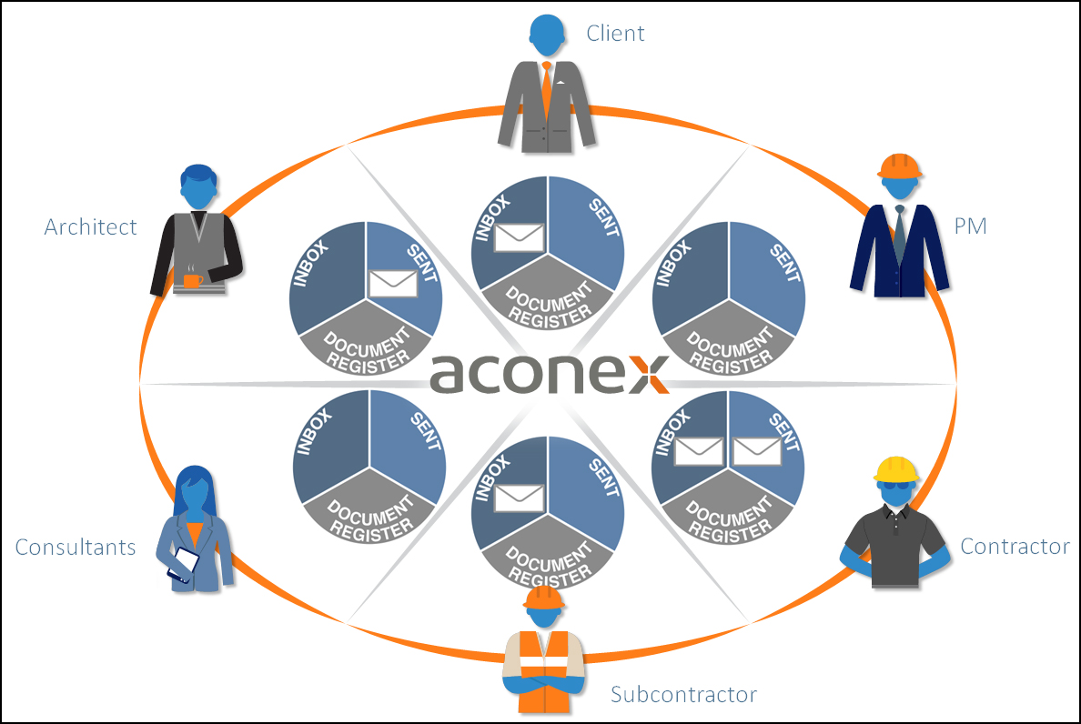 acronex