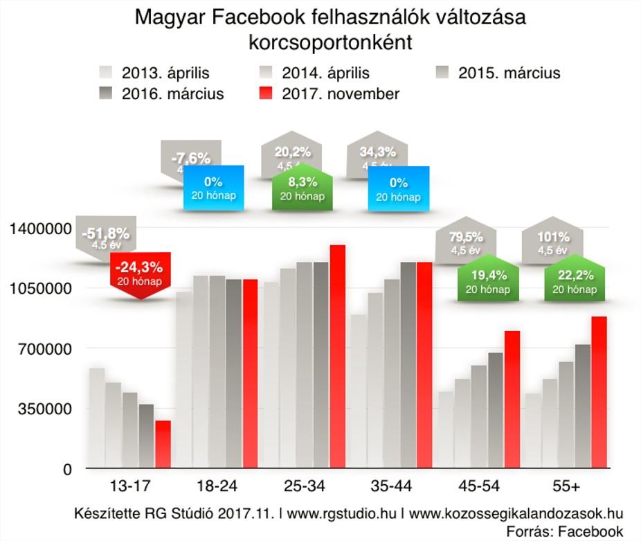 facebook_magyar_felhasznalok_201711