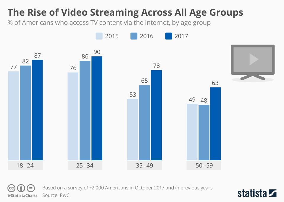 statista_videostream_amerika_2017