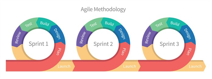 agile-methodolody