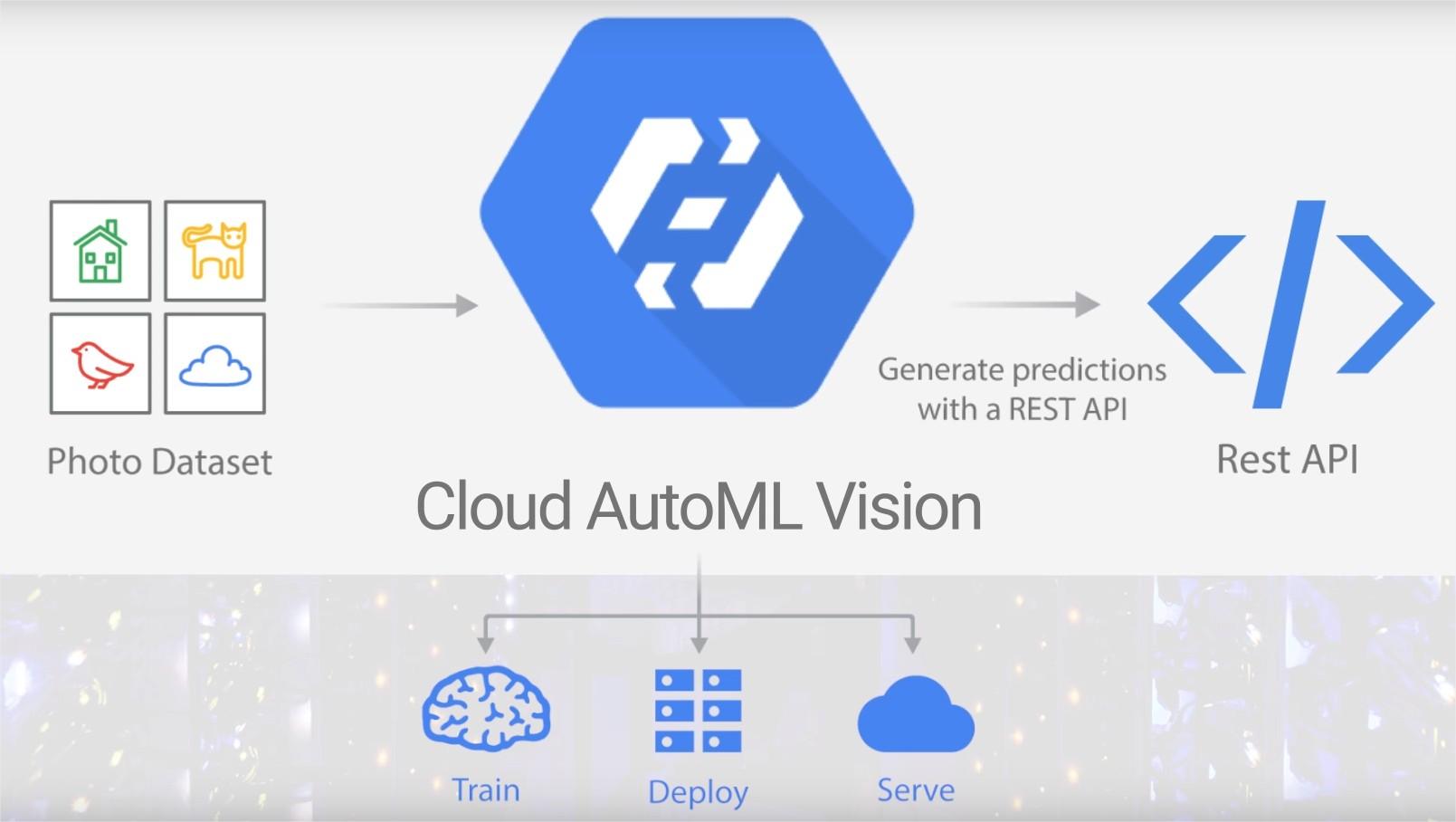google_cloud_automl