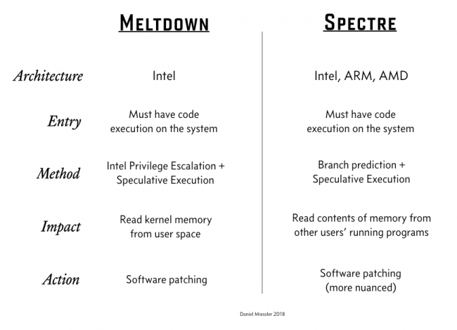 meltdown-spectre