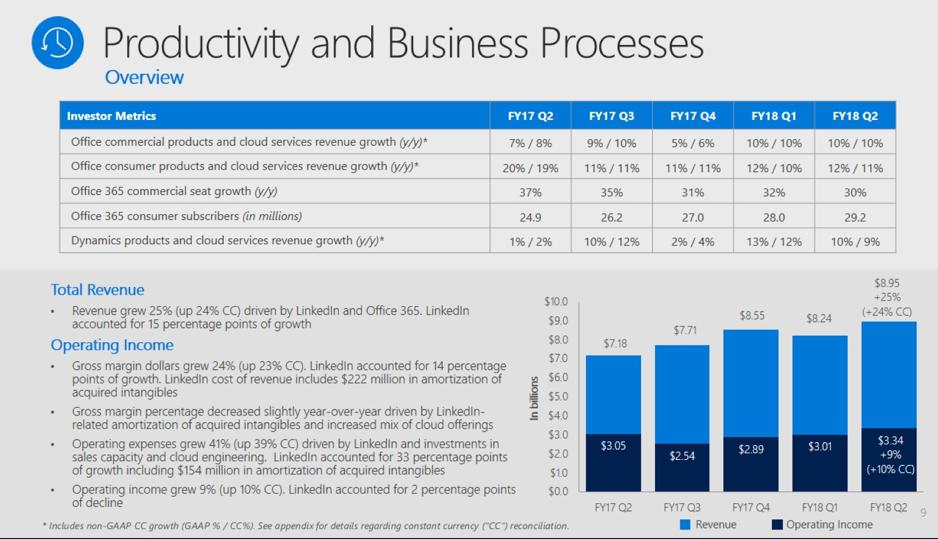 bdac9a7e7b A kereskedelmi (céges) Office-bevétel 10 százalékkal nőtt, ebből az Office  365-ös előfizetések bevétele 41 százalékos növekedéssel tűntek ki. Ráadásul  nem ...