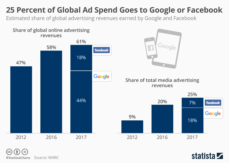 chartoftheday_12179_google_and_facebook_share_of_ad_revenue