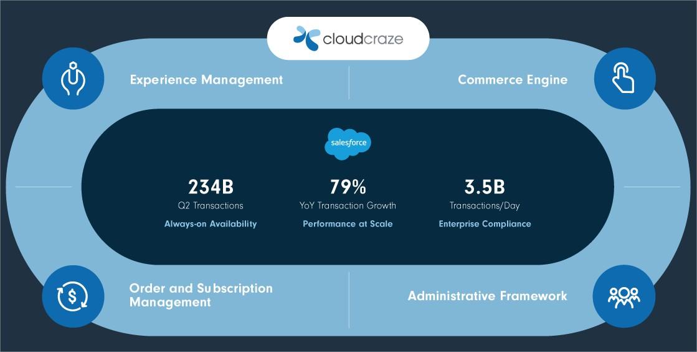 cloudcraze_salesforce