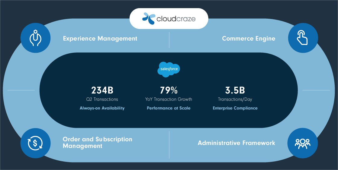 cloudcraze_salesforce